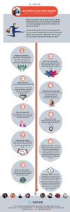 10 Chiến lược Kinh doanh