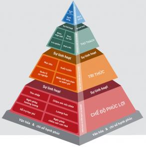 Tháp nhu cầu Maslow trong marketing